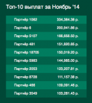 Как заработать в рунете